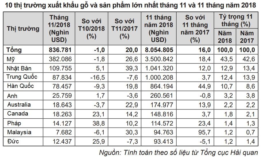 Dự báo xuất khẩu gỗ Việt Nam khởi sắc trong 2019 nhờ chiến tranh thương mại 1427 1
