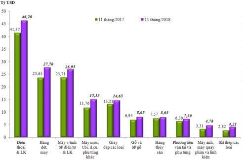 Xuất siêu 11 tháng đạt kỷ lục 7,4 tỷ USD image001 hnbr