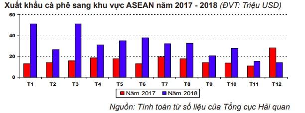 Tiêu thụ cà phê Việt Nam của ASEAN tăng 'sốc' trong năm 2018 2447 AYnh chuYp MaYn hiYnh 2019 02 15 luYc 11