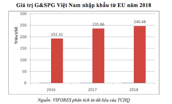 Ngành công nghiệp chế biến gỗ (kỳ V): Thách thức nguyên liệu trong CPTPP và VPA/FLEG nh chu