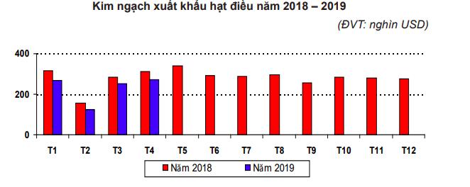 Giá điều xuất khẩu chạm đáy hơn 3 năm, ngành điều trông chờ đến cuối năm anh chup man hinh 2019 05 16 luc 154305 1557996196843932195372