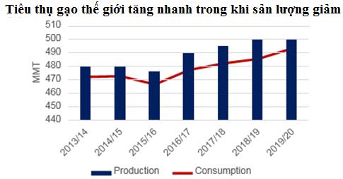 Dự báo thị trường lúa gạo thế giới a2 axhu