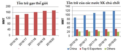 Dự báo thị trường lúa gạo thế giới a5 wvfz