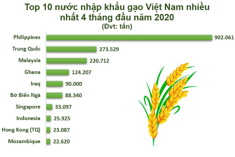 Top 10 nước nhập khẩu gạo Việt Nam nhiều nhất 4 tháng đầu năm 2020 gao 1589812244469363967748