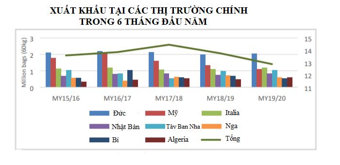 USDA: Xuất nhập khẩu cà phê Việt Nam năm 2019 – 2020 giảm do khả năng cạnh tranh thấp cafe4 15921605159261600910312
