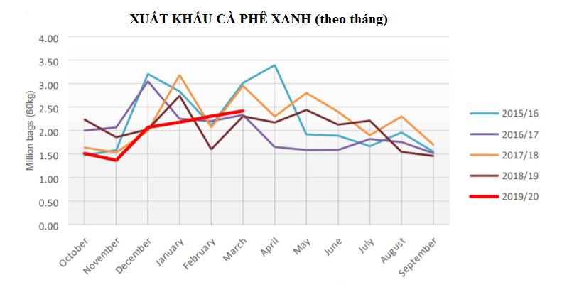 USDA: Xuất nhập khẩu cà phê Việt Nam năm 2019 – 2020 giảm do khả năng cạnh tranh thấp cafe5 159298600929061364181